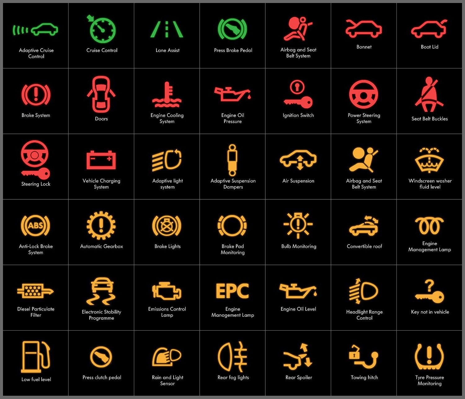 7 bad driving habits that damage your car generically speaking ignoring caution signs of the car witness lights on board table symbols signs explanations biocorpaavc Choice Image